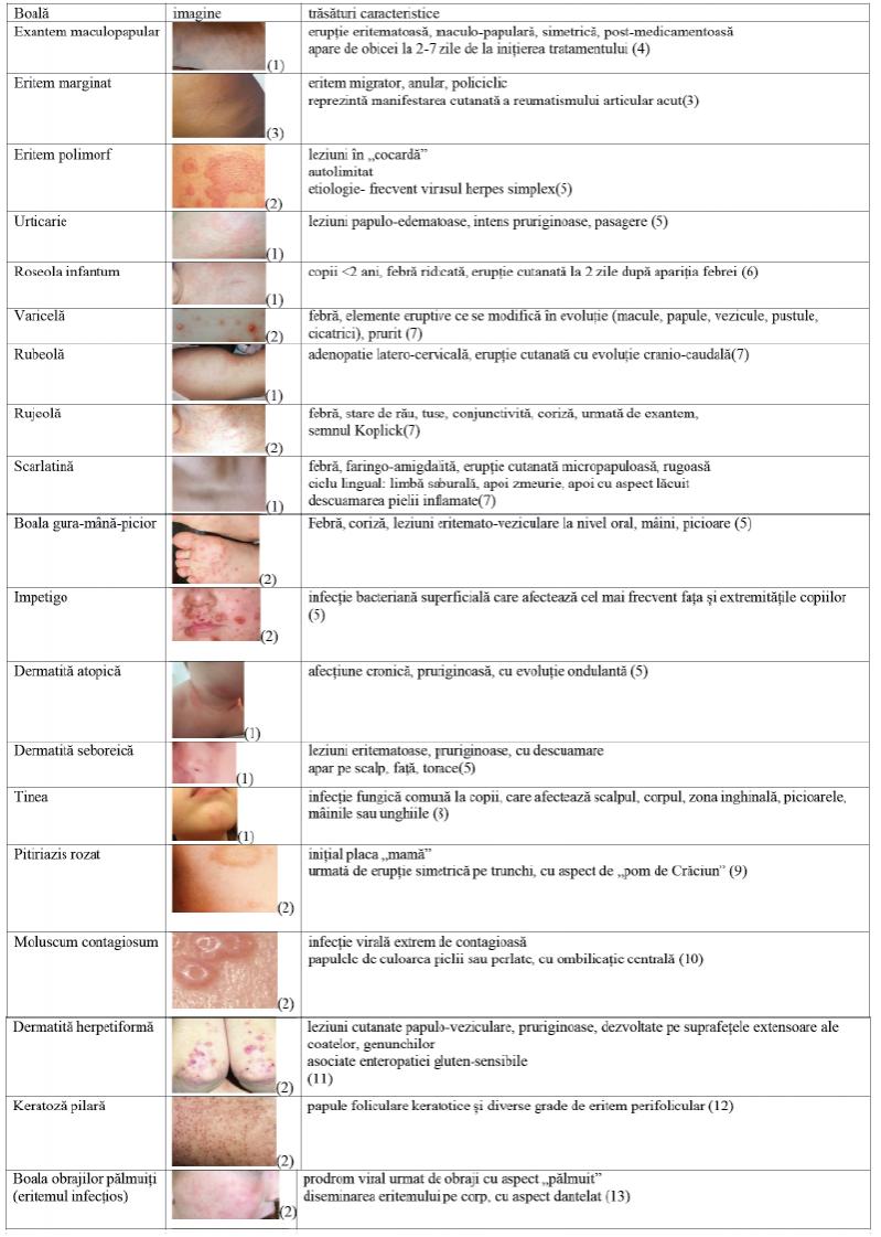 febră erupții cutanate dureri articulare