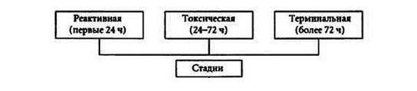 tratamentul peritonitei umărului)