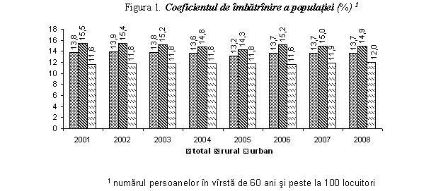 Statistici actuale privind bolile articulare, Biroul Naţional de Statistică // Comunicate de presă