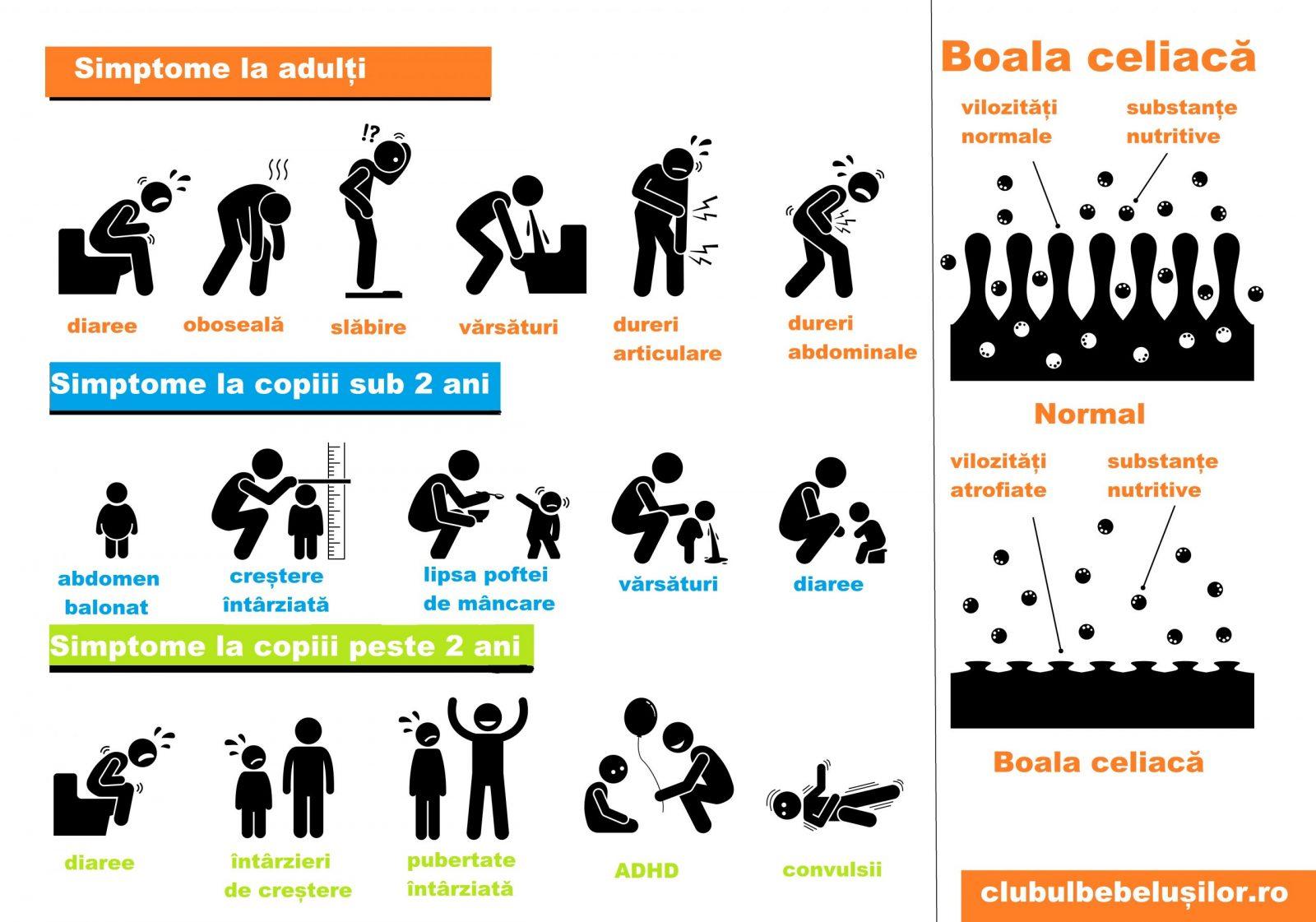 dureri articulare boala celiacă)