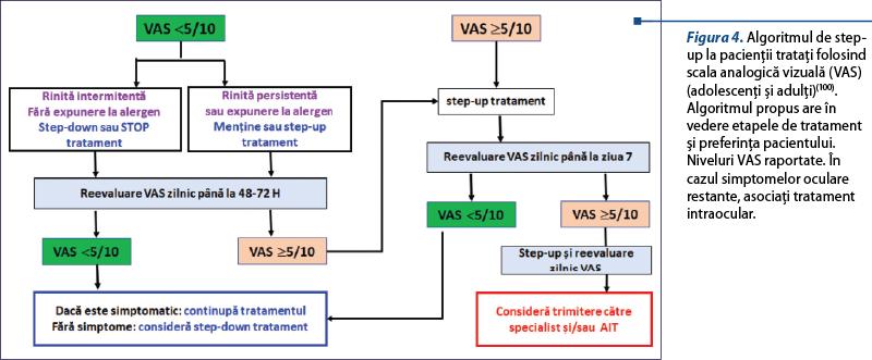 plan de tratament comun Durerile articulare cu STD