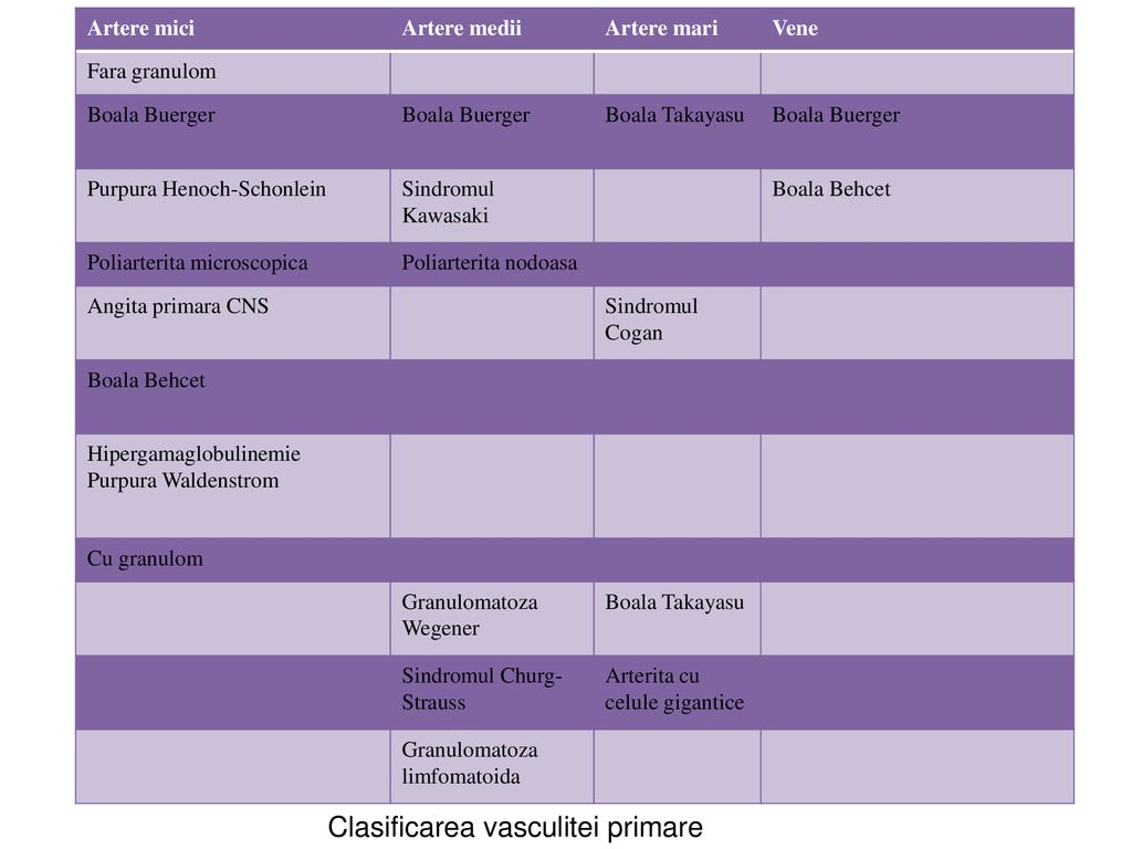Vasculite Primare Sistemice Juvenile Rare