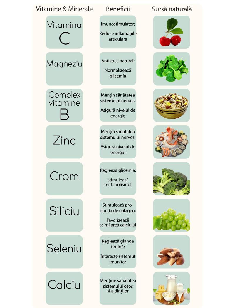 vitaminele articulare