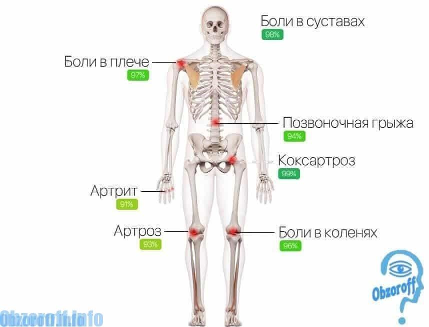 cum să tratezi durerea în articulațiile pelvine