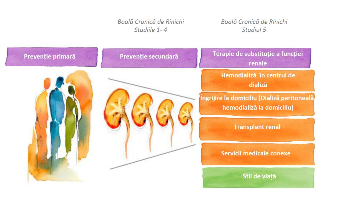tratamentul artrozei cu insuficiență renală cronică)